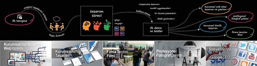 İstanbul Web Tasarım Firmaları  Web Tasarımı Şirketleri  İstanbul Euromedya