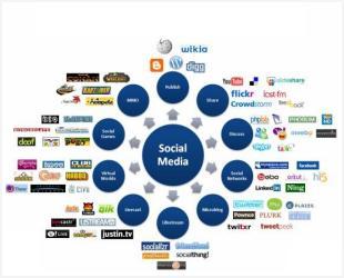 sosyal medya ajansları istanbul